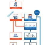 infografia seur compra online