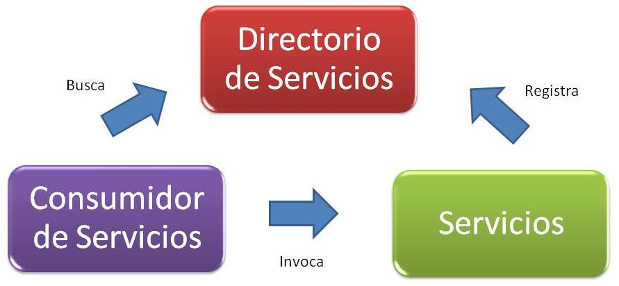 La arquitectura orientada a servicios en el e commerce Arquitectura orientada a servicios