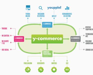 Infografia-Y-commerce
