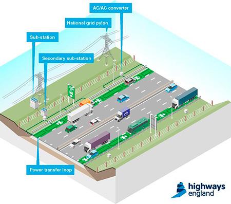 Highway Electric / Carretera para recargar los vehículos