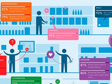 Infographic eCommerce