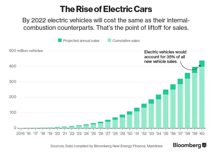 Ventas de vehículos eléctricos / Bloomberg Finance