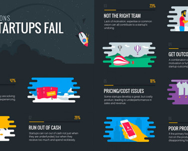 Startups Fails