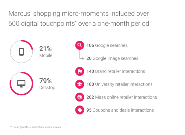 marcus-shopping-micro-moments-touchpoints