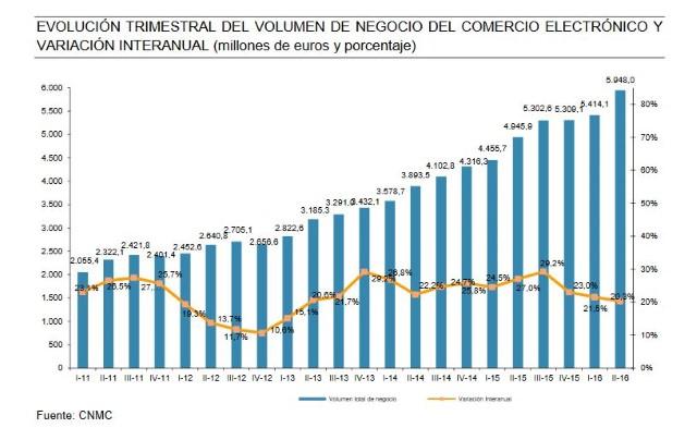 Evolución del comercio electrónico en España 2016 (Custom)