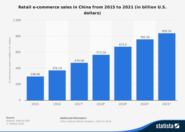 statistic_id246041_china_-retail-e-commerce-sales-2015-2021