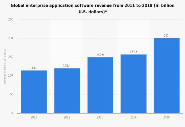 SaaS-revenue-growth-