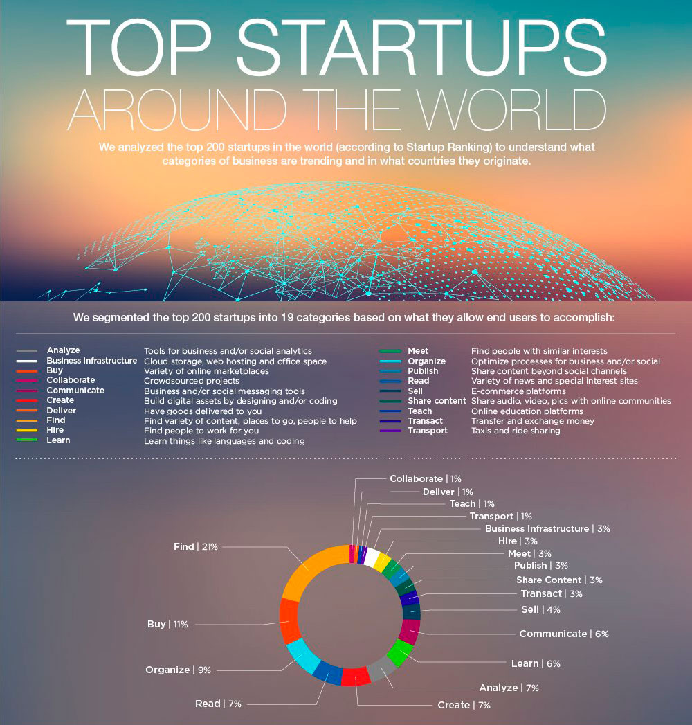 Top Startups / Enterpreneur