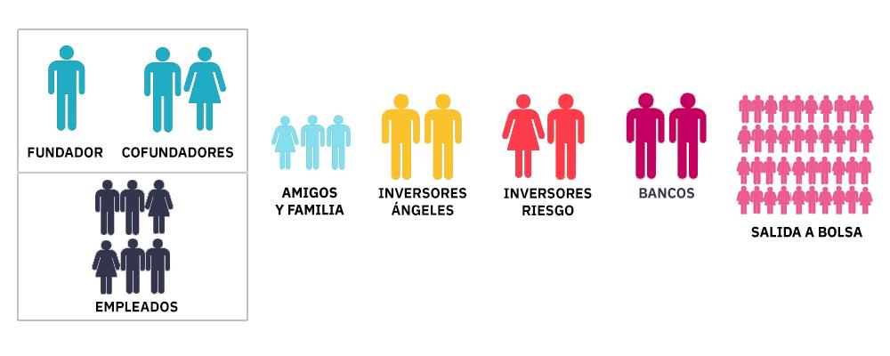 La financiacion de las startups (CC) Alvy @ Microsiervos