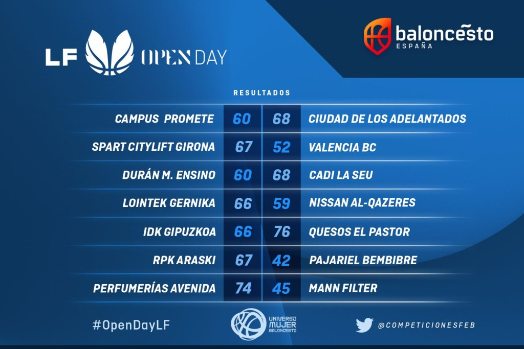 Resultados OpenDay2019-2020