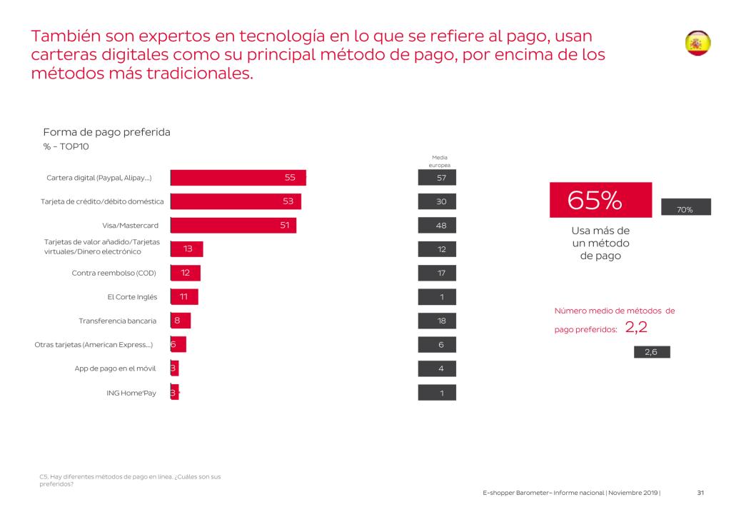 Métodos de pago preferidos por los e-shoppers aficionados (E-shopper Barometer 2019, clic para ampliar)