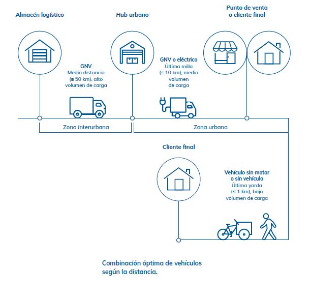 Infografía extraída del Informe «Distribución urbana de mercancías sostenible» elaborado por la UPF Barcelona School of Management en colaboración con Fundación Naturgy.